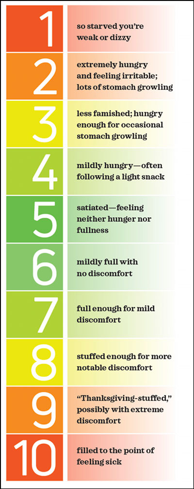 The Hunger Scale for Intuitive Eating